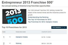 Veel food in Top 500 franchise van Entrepeneur Magazine