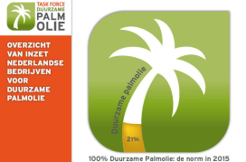 Gebruik duurzame palmolie in jaar verdubbeld
