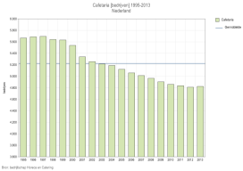 Aantal cafetaria's groeit weer na jarenlange daling
